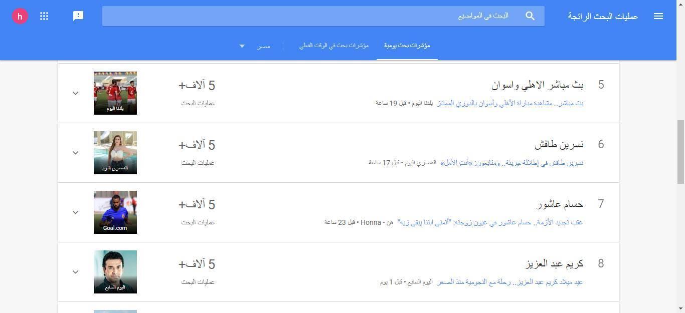 مؤشرات جوجل