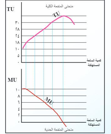 توازن السوق اشتقاق منحنى المنفعة الحدية من منحنى المنفعة الكلية