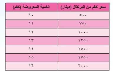 جدول العرض