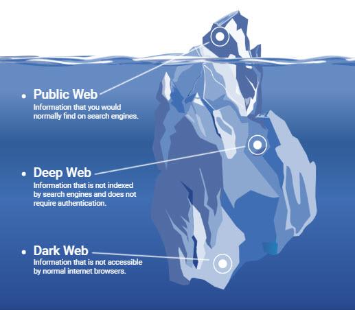 الويب السطحي العميق المظلم