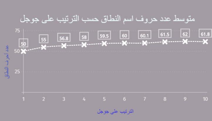 عدد حروف النطاق والترتيب في جوجل احصائيات السيو